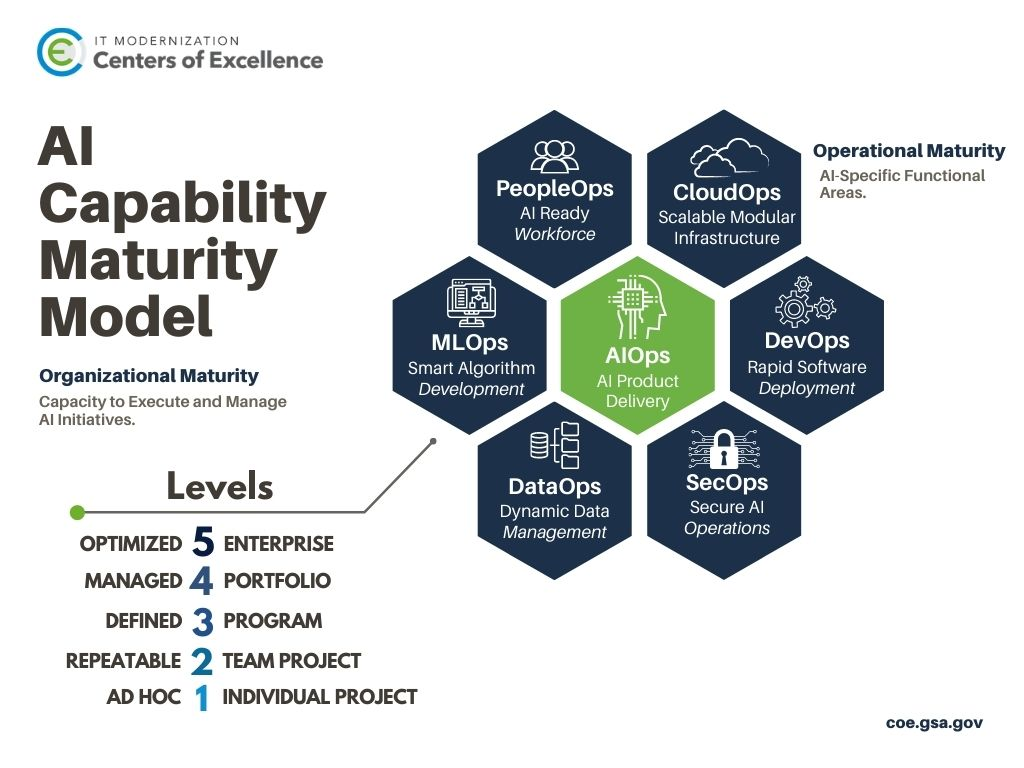 The AI Capability Model graphic shows the seven Operational Maturity Areas and five Organizational Maturity Levels.