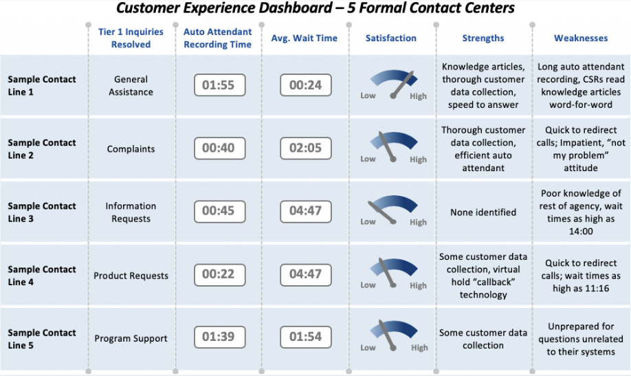 Template Example of a Customer Experience Dashboard Measuring 5 Formal Contact Centers