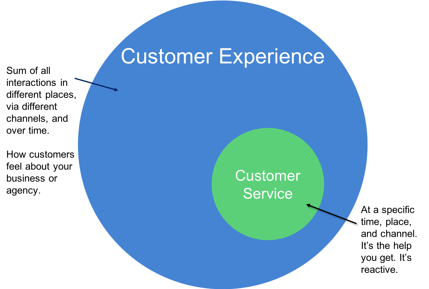 CX vs CS Hospitality define
