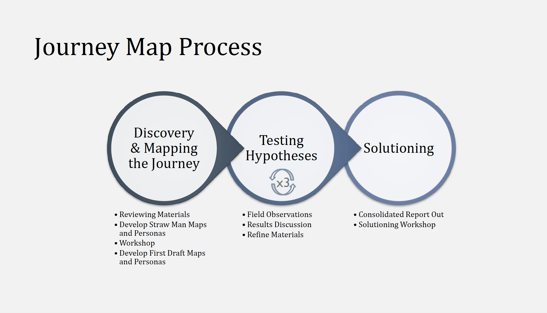 Journey map process