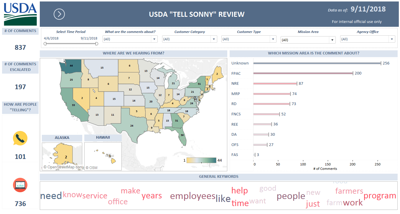 Tell Sonny National Dashboard image